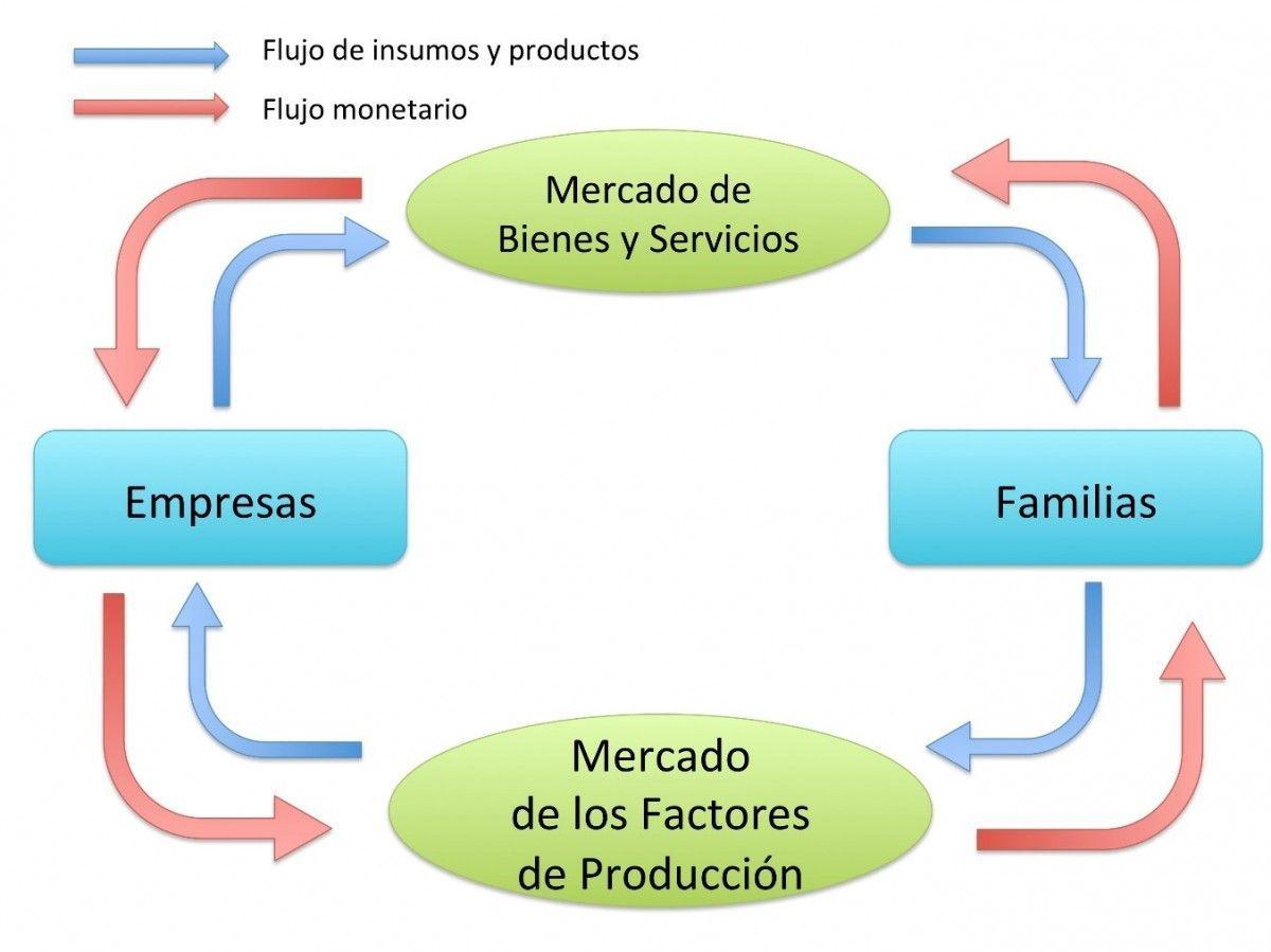 Resultado de imagen para diagrama de flujo de dinero